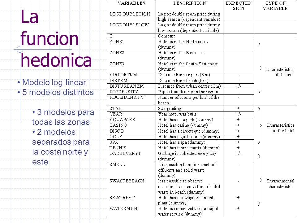 La funcion hedonica Modelo log-linear 5 modelos distintos