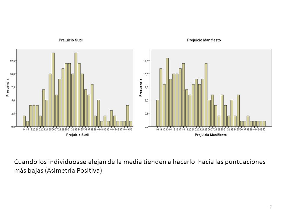 Cuando los individuos se alejan de la media tienden a hacerlo hacia las puntuaciones más bajas (Asimetría Positiva)