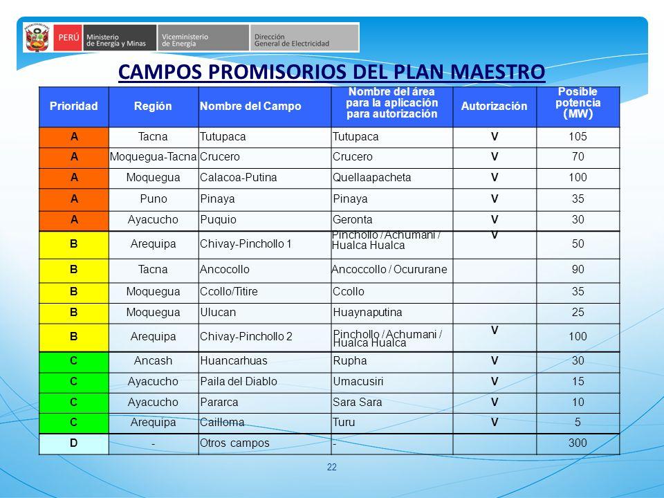 CAMPOS PROMISORIOS DEL PLAN MAESTRO