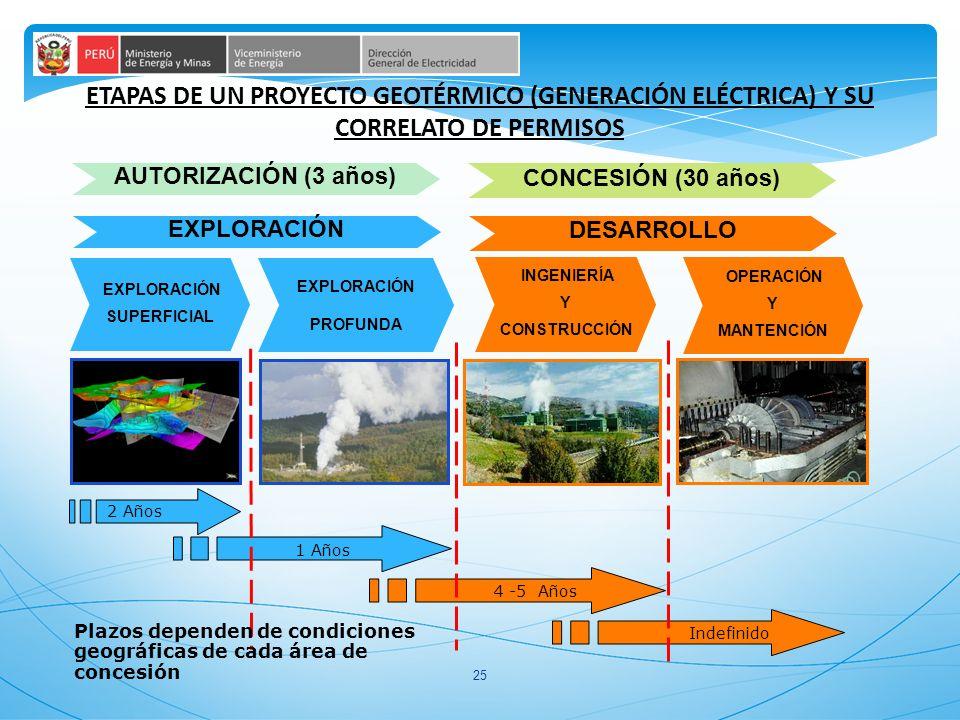 ETAPAS DE UN PROYECTO GEOTÉRMICO (GENERACIÓN ELÉCTRICA) Y SU CORRELATO DE PERMISOS