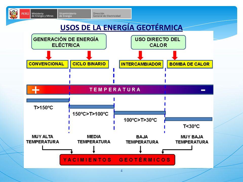 USOS DE LA ENERGÍA GEOTÉRMICA