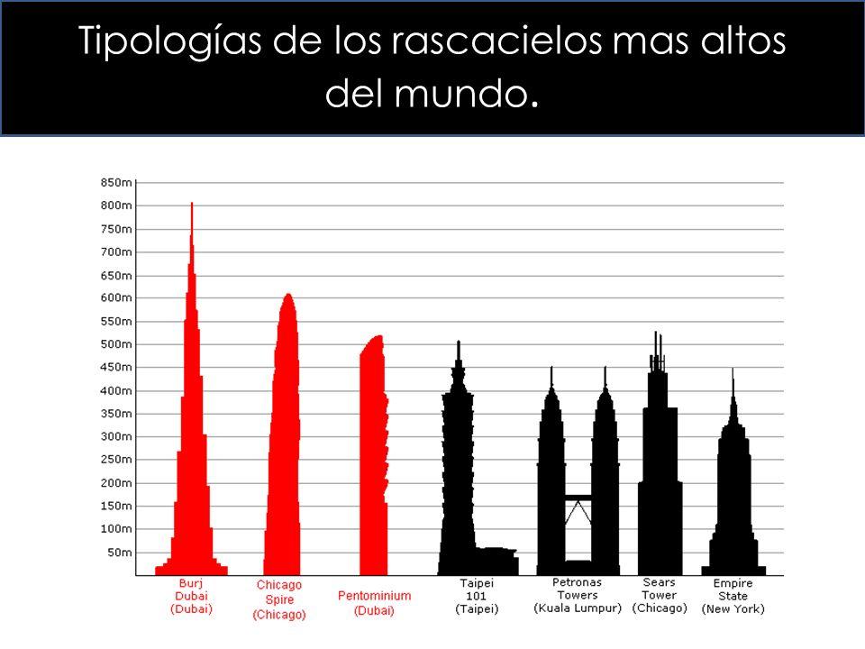 Tipologías de los rascacielos mas altos del mundo.