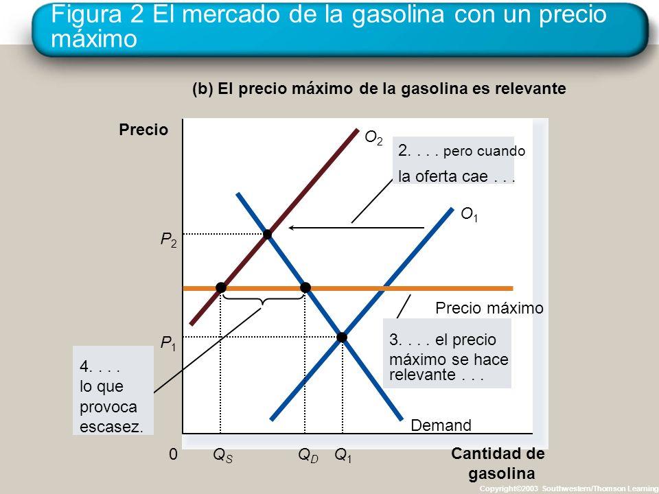 Figura 2 El mercado de la gasolina con un precio máximo
