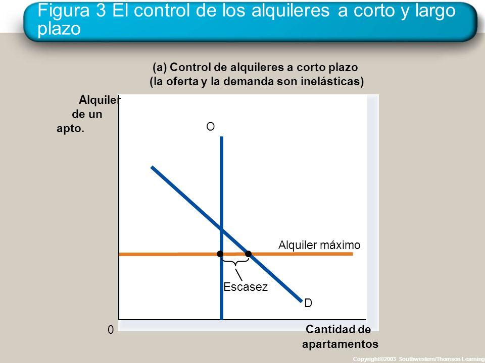 Figura 3 El control de los alquileres a corto y largo plazo