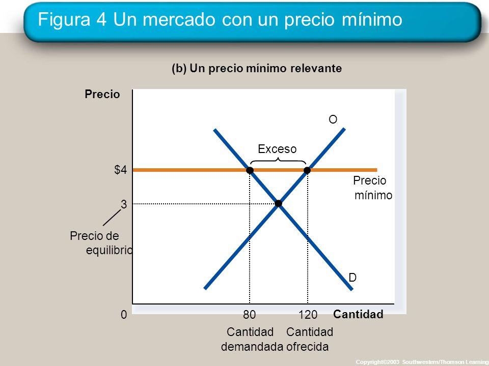 Figura 4 Un mercado con un precio mínimo