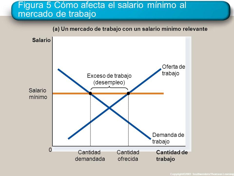 Figura 5 Cómo afecta el salario mínimo al mercado de trabajo