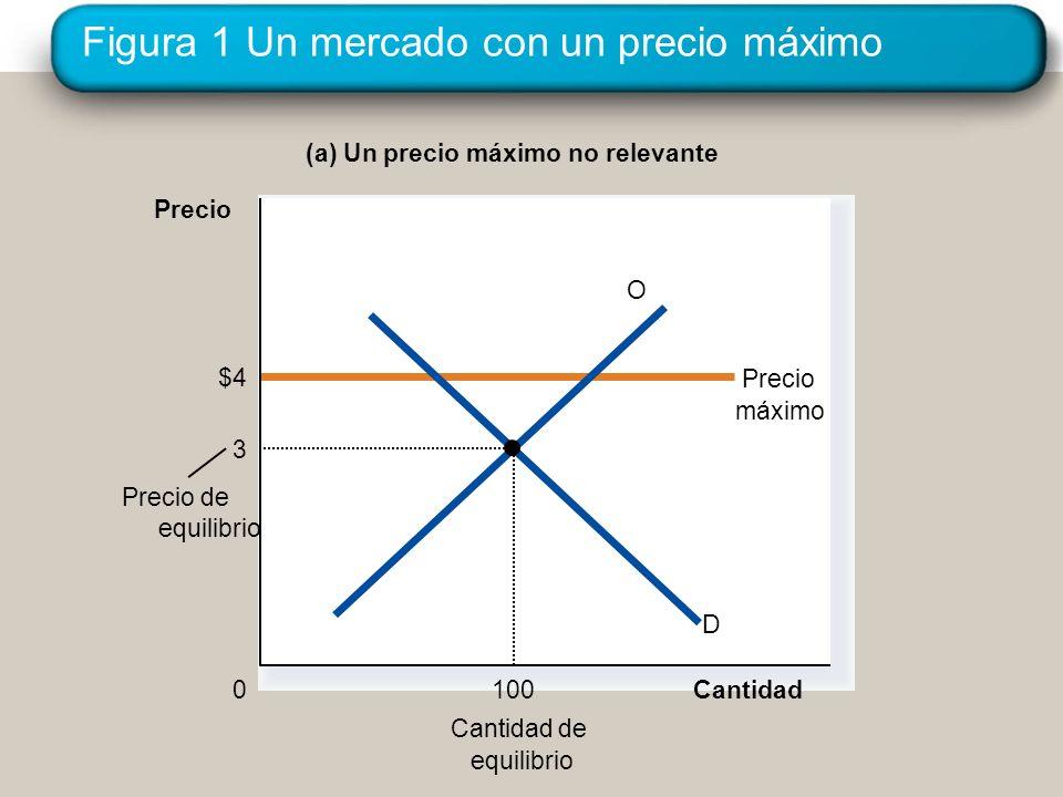 Figura 1 Un mercado con un precio máximo
