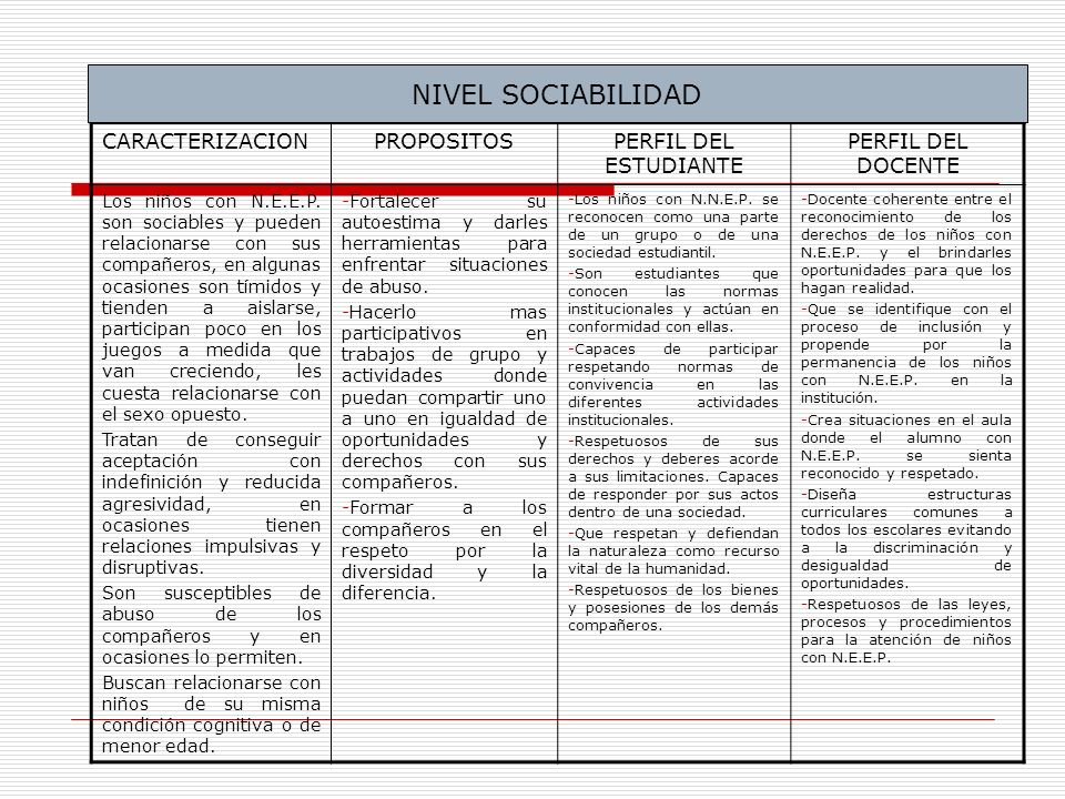 NIVEL SOCIABILIDAD CARACTERIZACION PROPOSITOS PERFIL DEL ESTUDIANTE