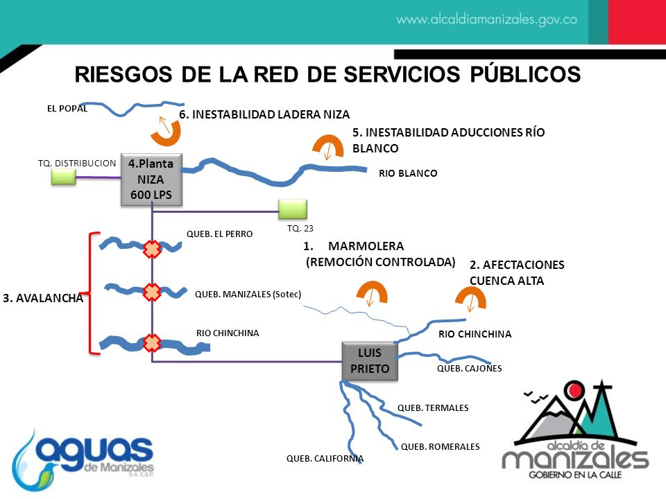 RIESGOS DE LA RED DE SERVICIOS PÚBLICOS