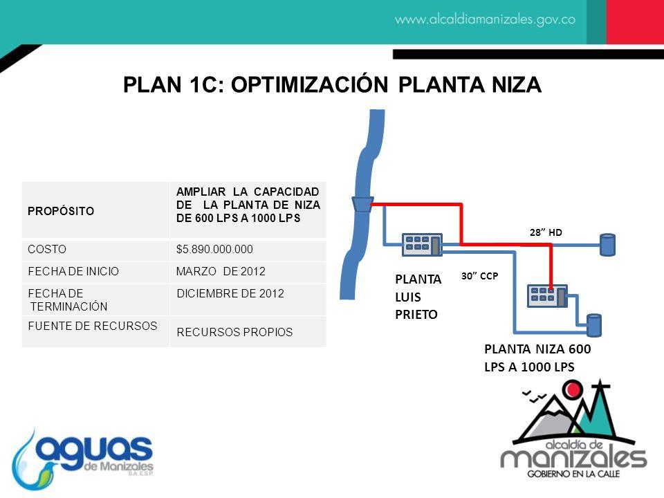 PLAN 1C: OPTIMIZACIÓN PLANTA NIZA