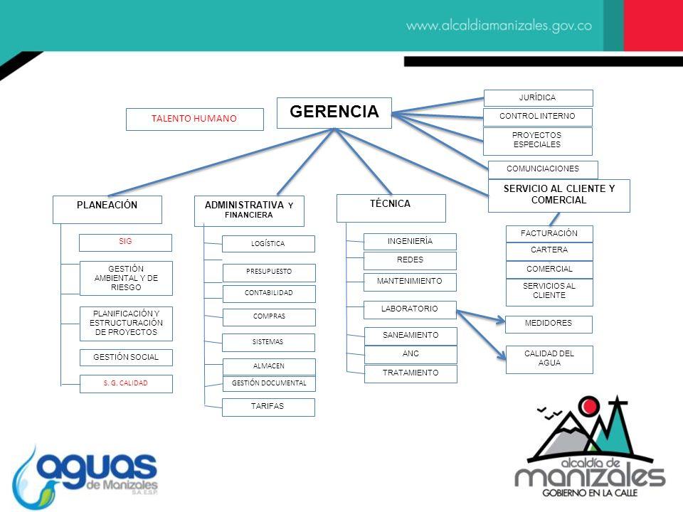 SERVICIO AL CLIENTE Y COMERCIAL ADMINISTRATIVA Y FINANCIERA