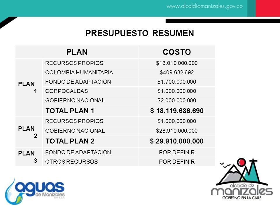 PRESUPUESTO RESUMEN PLAN COSTO TOTAL PLAN 1 $ 18.119.636.690