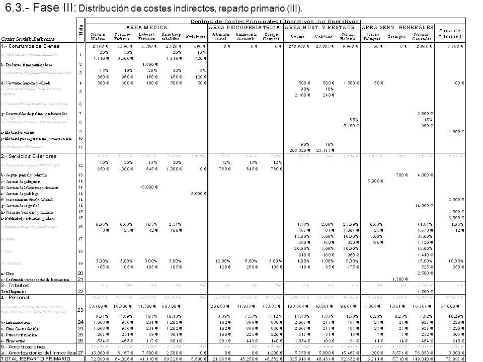 6.3.- Fase III: Distribución de costes indirectos, reparto primario (III).