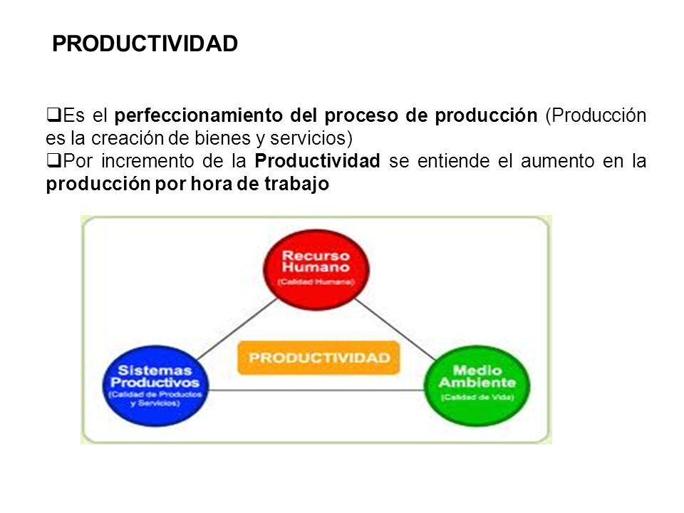 PRODUCTIVIDAD Es el perfeccionamiento del proceso de producción (Producción es la creación de bienes y servicios)