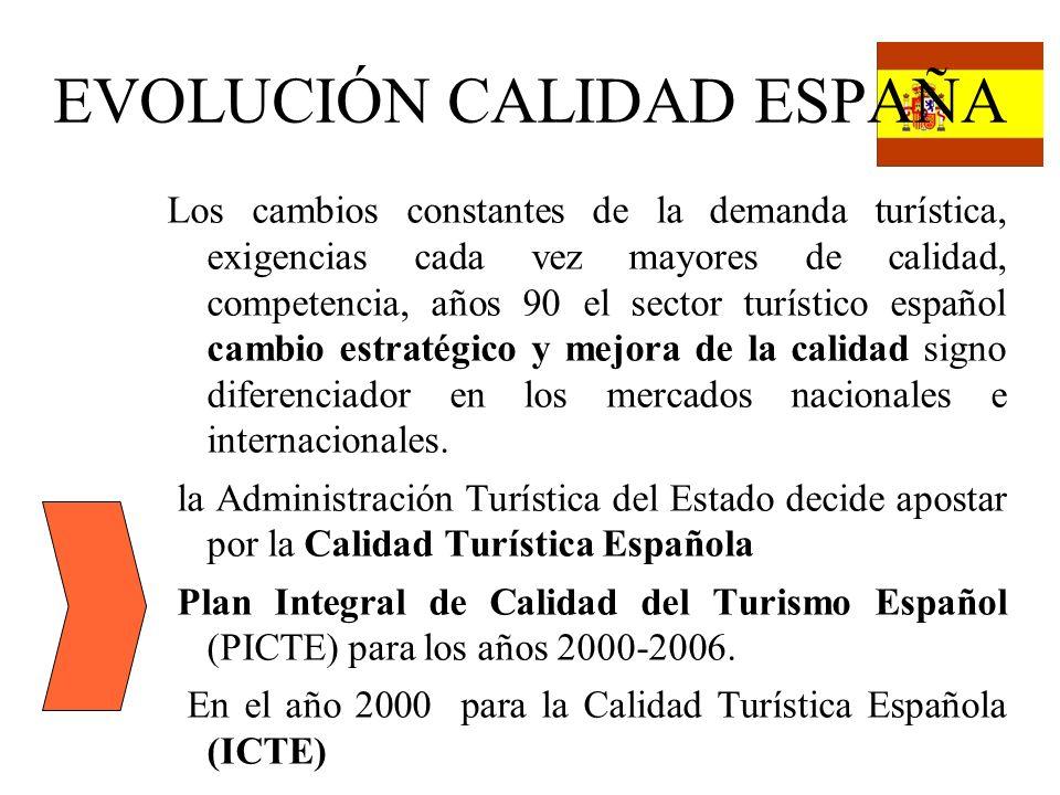 EVOLUCIÓN CALIDAD ESPAÑA