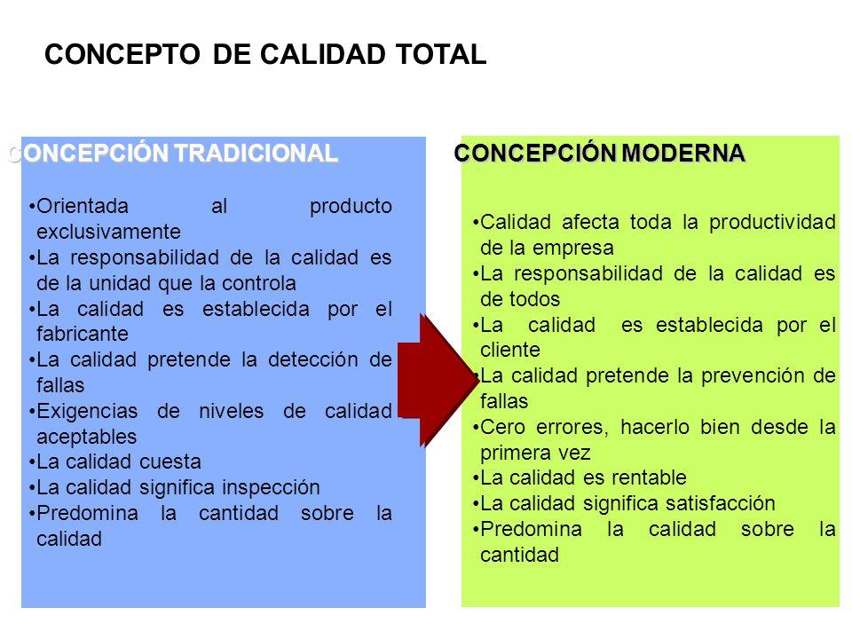 CONCEPTO DE CALIDAD TOTAL