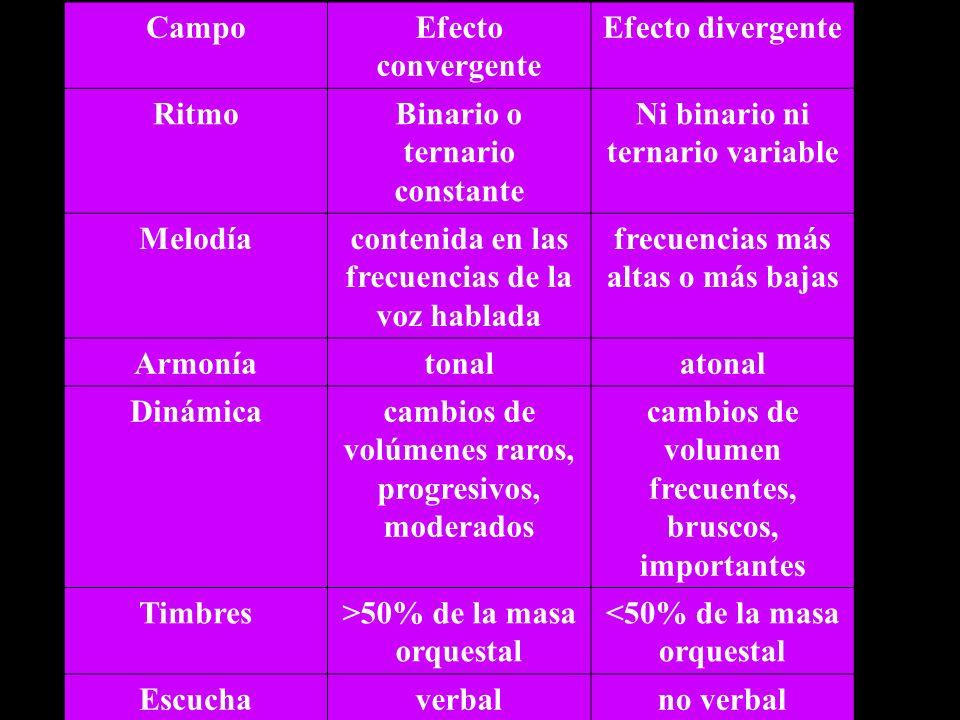 Binario o ternario constante Ni binario ni ternario variable