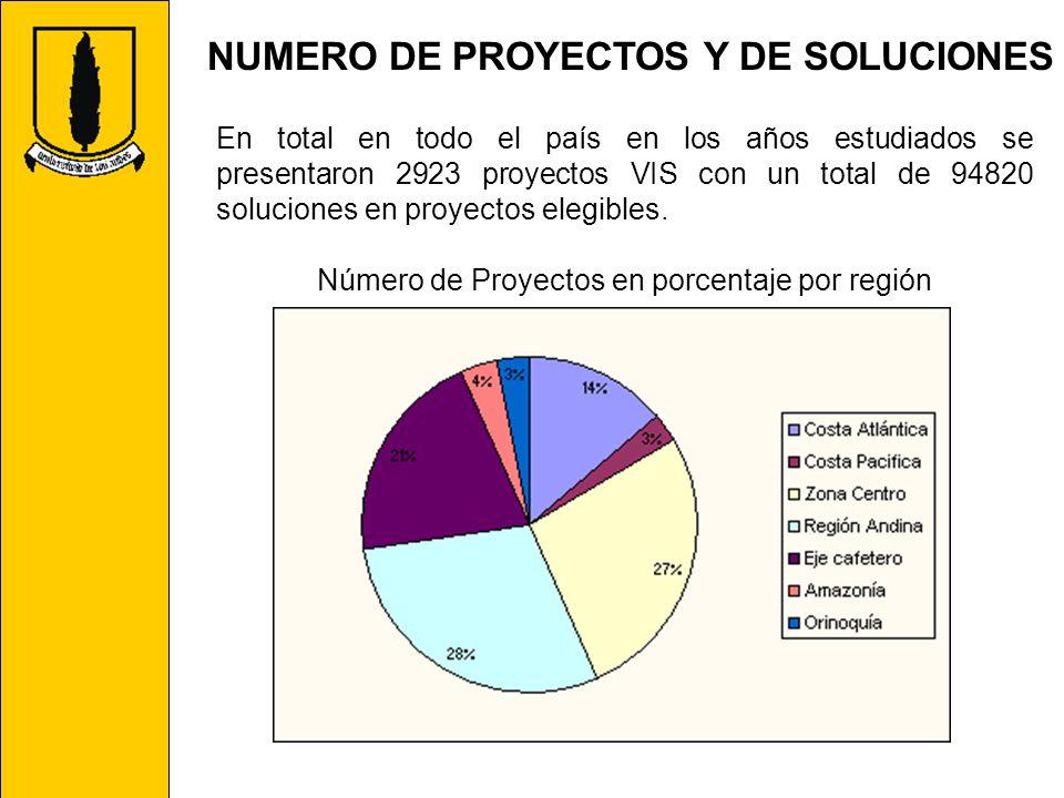 Número de Proyectos en porcentaje por región