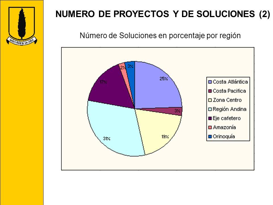 Número de Soluciones en porcentaje por región
