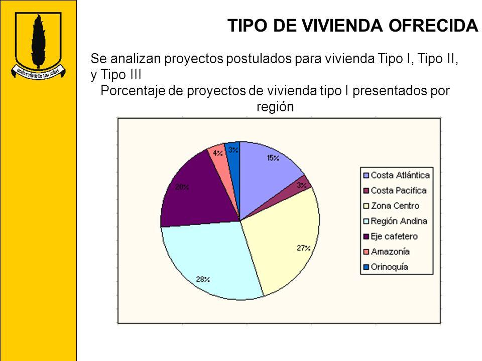 Porcentaje de proyectos de vivienda tipo I presentados por región