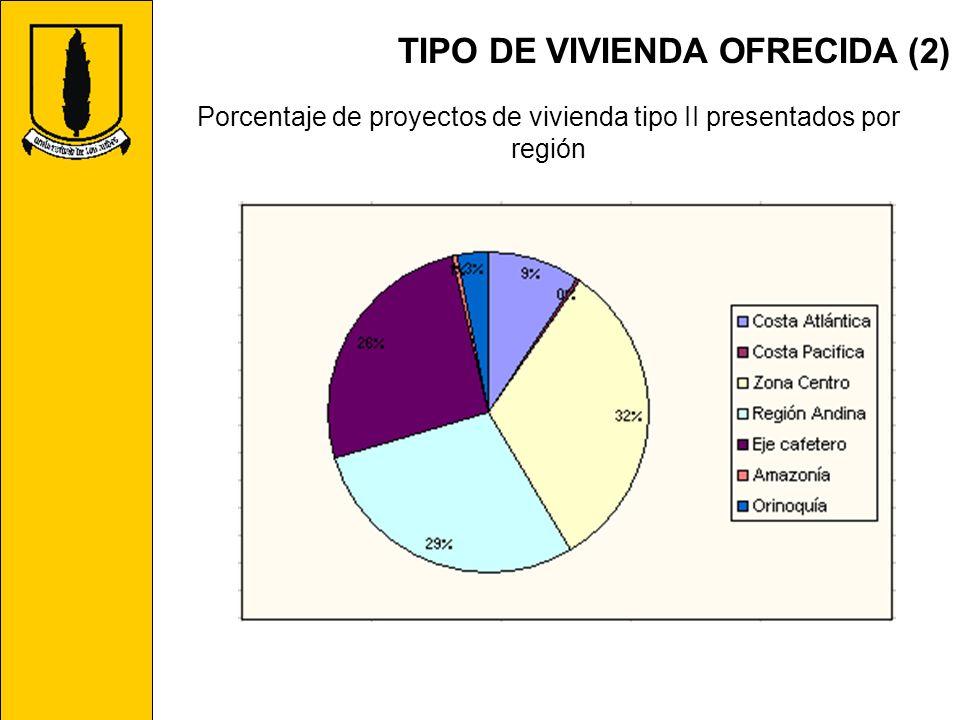 Porcentaje de proyectos de vivienda tipo II presentados por región