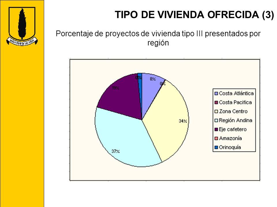 Porcentaje de proyectos de vivienda tipo III presentados por región