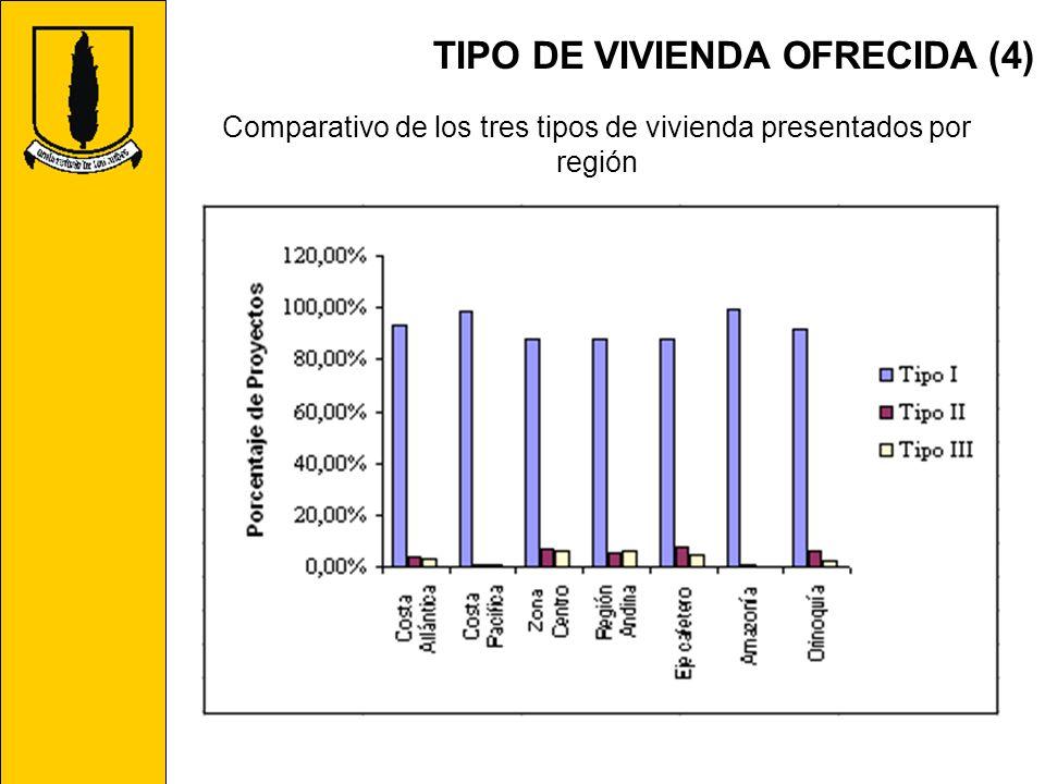 Comparativo de los tres tipos de vivienda presentados por región