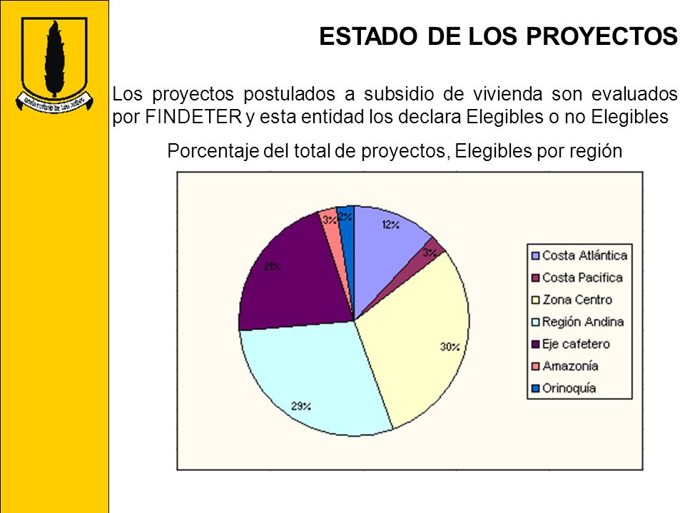 Porcentaje del total de proyectos, Elegibles por región