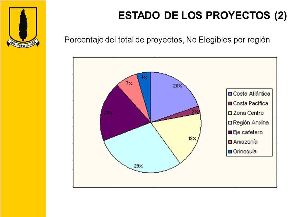 Porcentaje del total de proyectos, No Elegibles por región