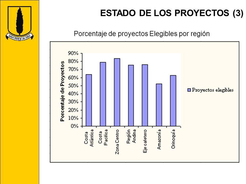 Porcentaje de proyectos Elegibles por región