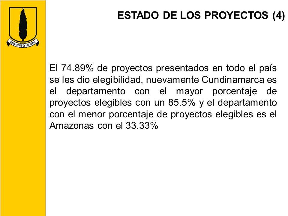 ESTADO DE LOS PROYECTOS (4)