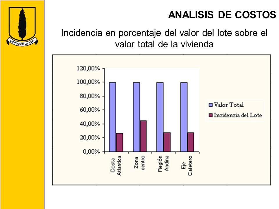 ANALISIS DE COSTOS Incidencia en porcentaje del valor del lote sobre el valor total de la vivienda