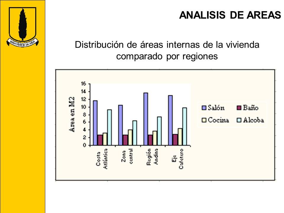 Distribución de áreas internas de la vivienda comparado por regiones