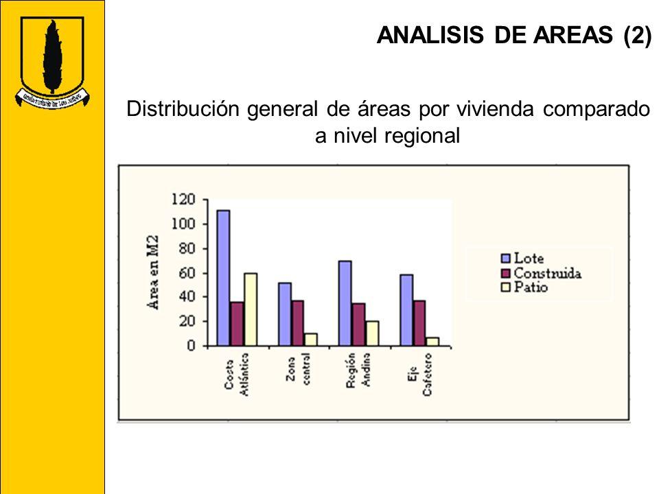 Distribución general de áreas por vivienda comparado a nivel regional
