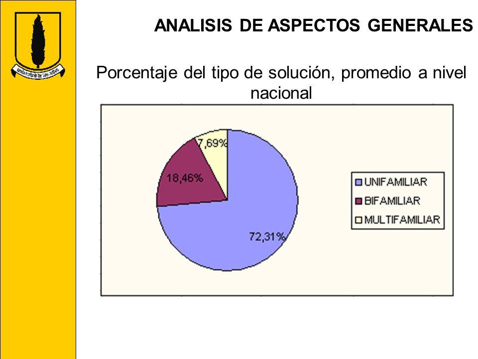 Porcentaje del tipo de solución, promedio a nivel nacional