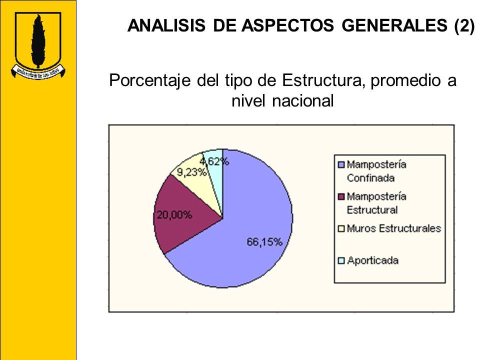 Porcentaje del tipo de Estructura, promedio a nivel nacional