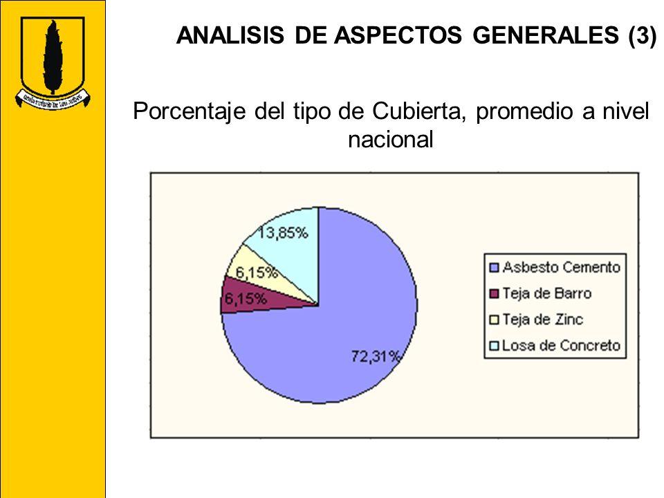 Porcentaje del tipo de Cubierta, promedio a nivel nacional