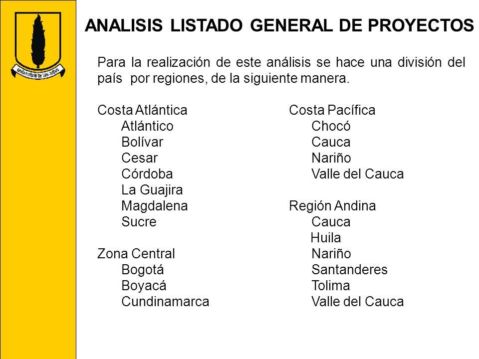 ANALISIS LISTADO GENERAL DE PROYECTOS