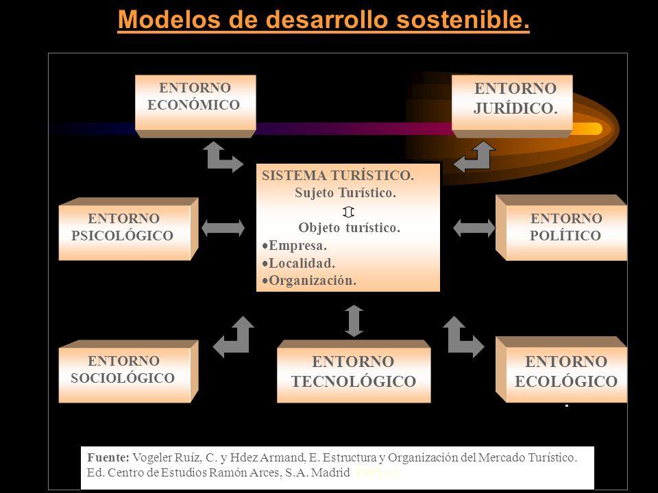 Modelos de desarrollo sostenible.