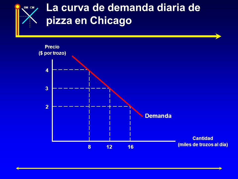 La curva de demanda diaria de pizza en Chicago