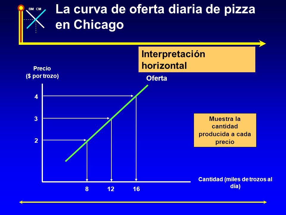 La curva de oferta diaria de pizza en Chicago