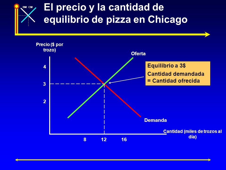 El precio y la cantidad de equilibrio de pizza en Chicago