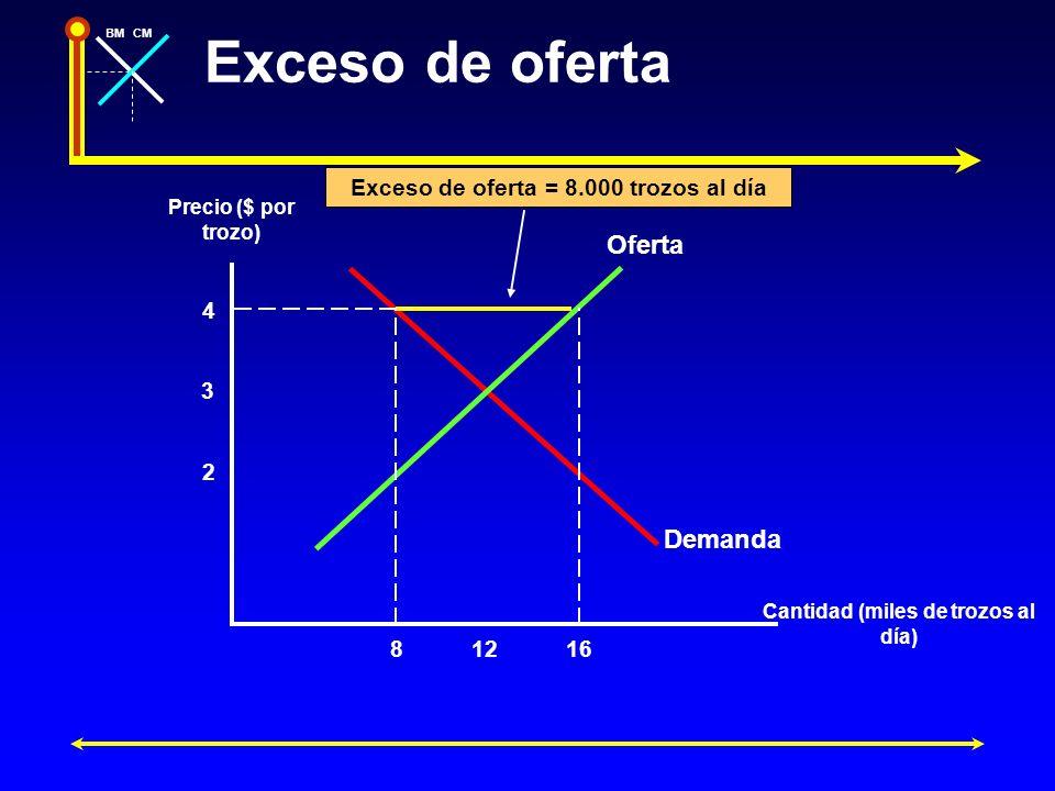 Exceso de oferta Oferta Demanda Exceso de oferta = 8.000 trozos al día