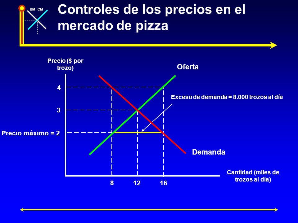 Controles de los precios en el mercado de pizza