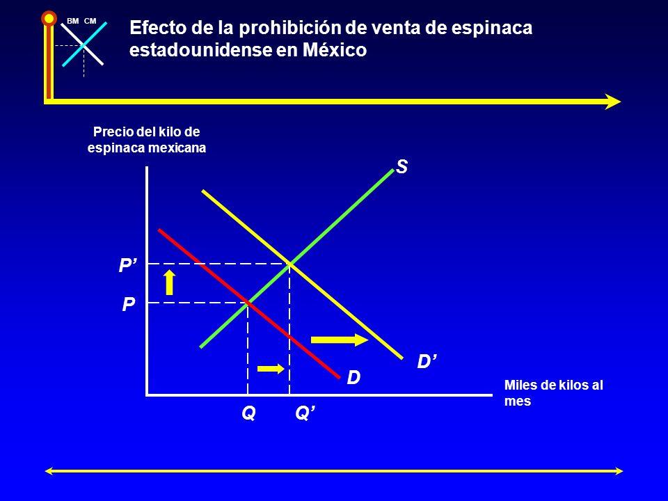 Efecto de la prohibición de venta de espinaca estadounidense en México