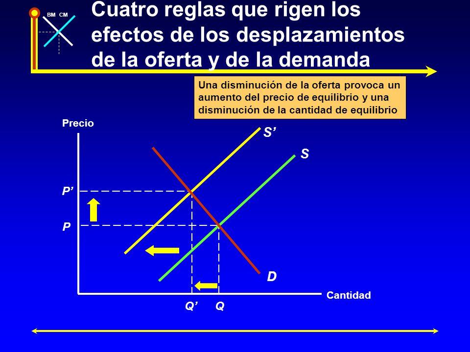 Cuatro reglas que rigen los efectos de los desplazamientos de la oferta y de la demanda