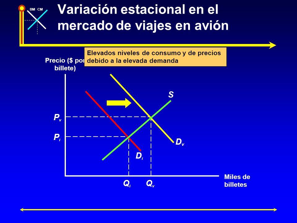 Variación estacional en el mercado de viajes en avión