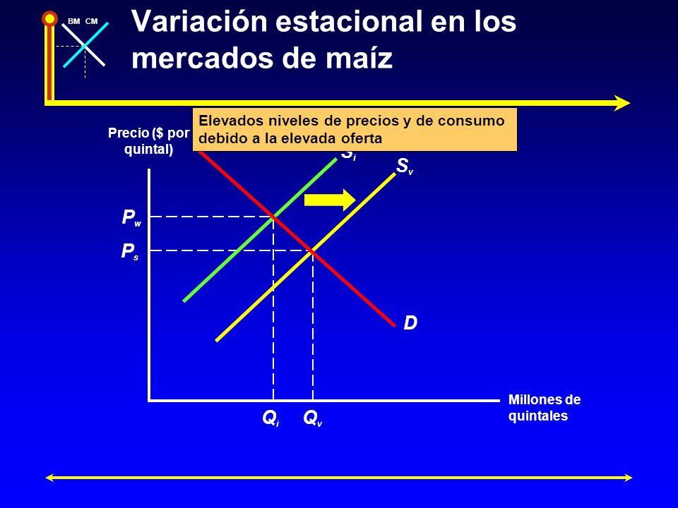 Variación estacional en los mercados de maíz