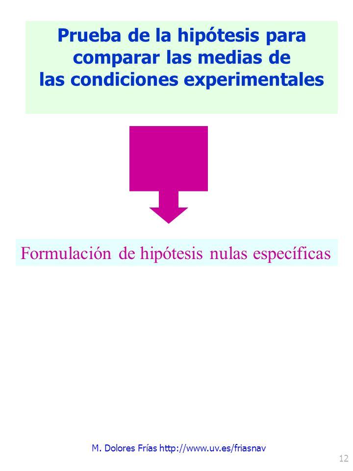 Prueba de la hipótesis para las condiciones experimentales