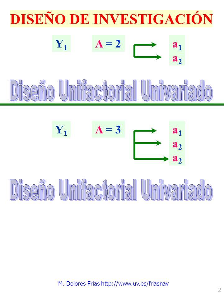 Unidad Docente: Diseños de Investigación Experimental